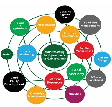 mainstreaming land governance 2